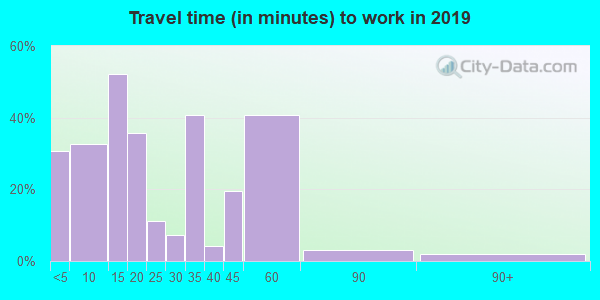 50206 zip code travel time to work (commute)