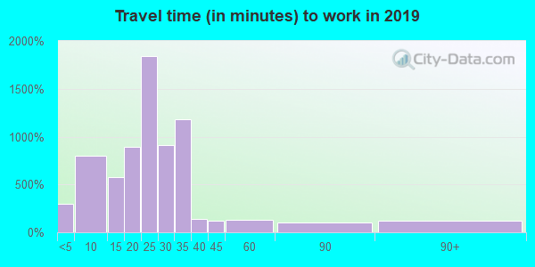 50211 zip code travel time to work (commute)