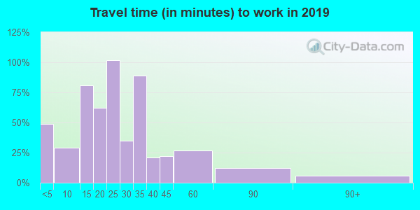 50230 zip code travel time to work (commute)