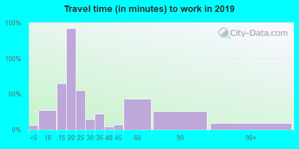 50238 zip code travel time to work (commute)