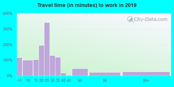 50247 zip code travel time to work (commute)