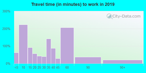 50250 zip code travel time to work (commute)