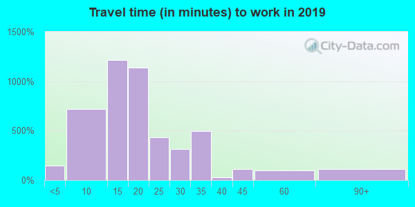 50314 zip code travel time to work (commute)