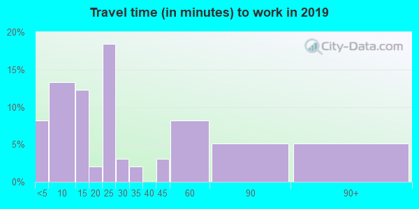 50465 zip code travel time to work (commute)