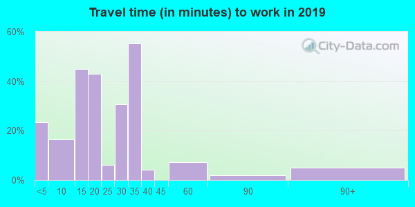 50538 zip code travel time to work (commute)