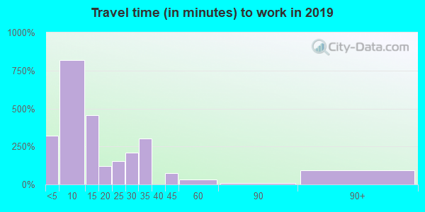50548 zip code travel time to work (commute)
