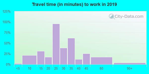50557 zip code travel time to work (commute)