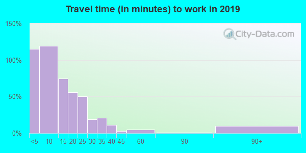 50597 zip code travel time to work (commute)