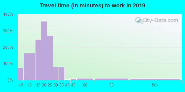 50643 zip code travel time to work (commute)