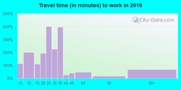 50651 zip code travel time to work (commute)