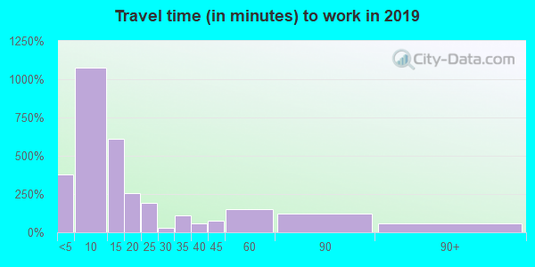50659 zip code travel time to work (commute)