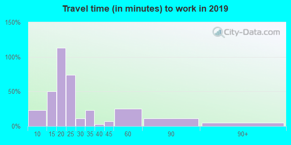 50667 zip code travel time to work (commute)