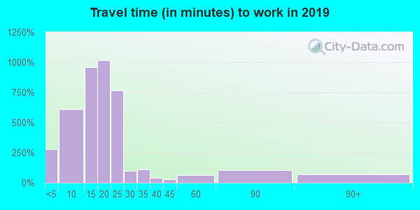 50707 zip code travel time to work (commute)