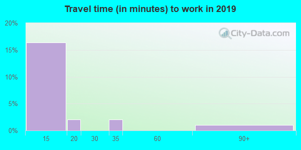50835 zip code travel time to work (commute)