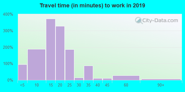 51002 zip code travel time to work (commute)