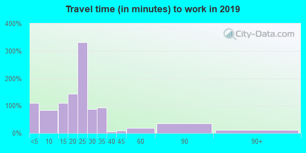 51024 zip code travel time to work (commute)