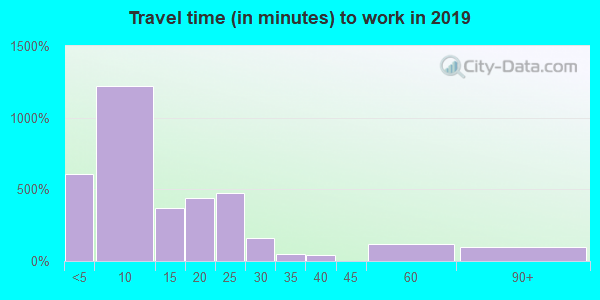 51041 zip code travel time to work