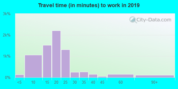 51103 zip code travel time to work (commute)