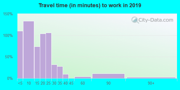 51238 zip code travel time to work (commute)