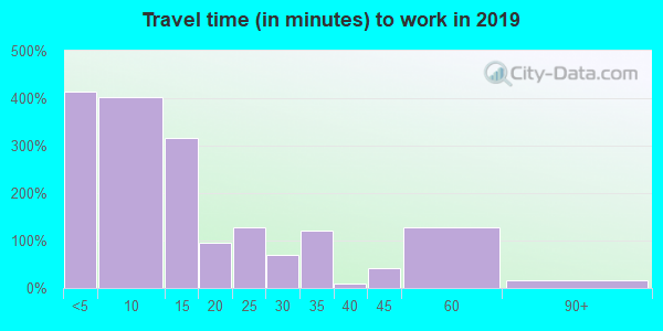 51246 zip code travel time to work (commute)