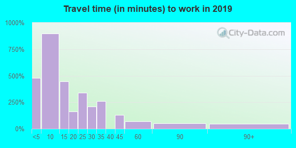 51334 zip code travel time to work (commute)