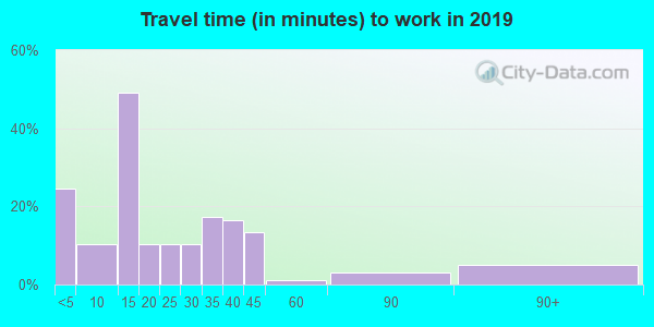51365 zip code travel time to work