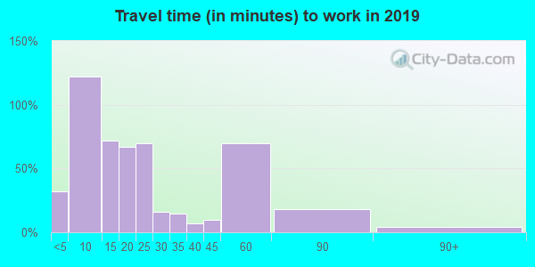 51533 zip code travel time to work (commute)