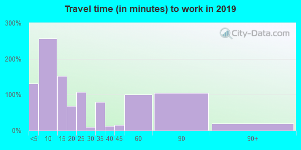 51579 zip code travel time to work (commute)