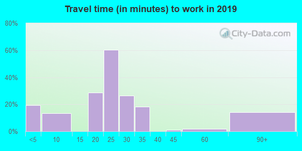 51636 zip code travel time to work (commute)