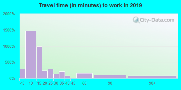 52057 zip code travel time to work (commute)