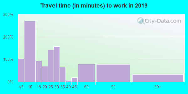 52076 zip code travel time to work (commute)