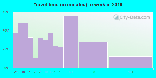 52160 zip code travel time to work (commute)