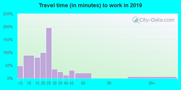 52161 zip code travel time to work (commute)