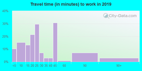 52169 zip code travel time to work (commute)