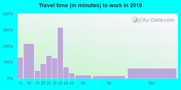 52203 zip code travel time to work (commute)