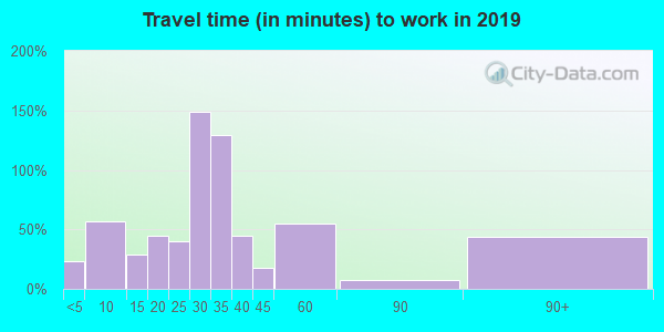 52209 zip code travel time to work (commute)