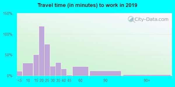 52235 zip code travel time to work (commute)