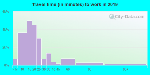 52240 zip code travel time to work (commute)