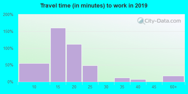 52242 zip code travel time to work (commute)