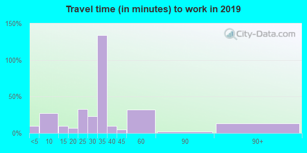 52305 zip code travel time to work (commute)