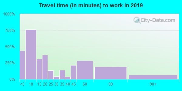 52310 zip code travel time to work (commute)