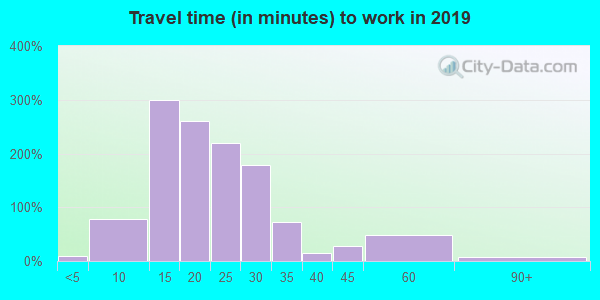 52324 zip code travel time to work (commute)