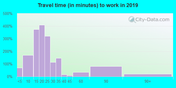 52340 zip code travel time to work (commute)