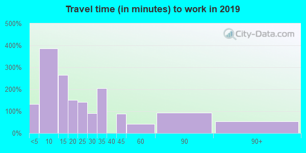 52342 zip code travel time to work (commute)