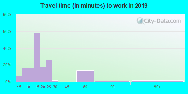 52555 zip code travel time to work (commute)