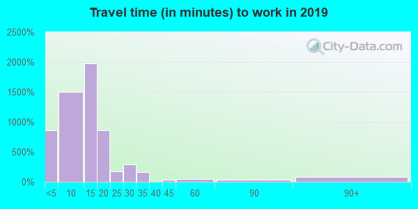 52556 zip code travel time to work (commute)
