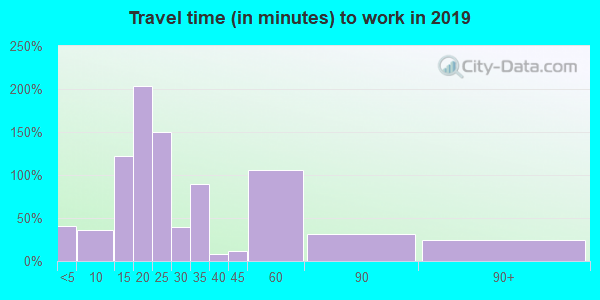 52639 zip code travel time to work (commute)