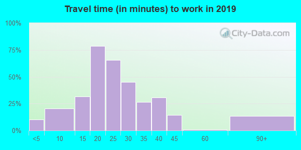 52649 zip code travel time to work (commute)