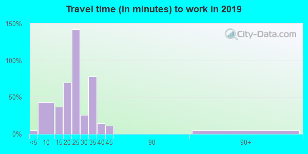 52658 zip code travel time to work (commute)