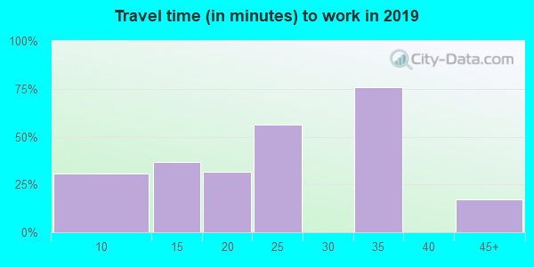 52760 zip code travel time to work (commute)
